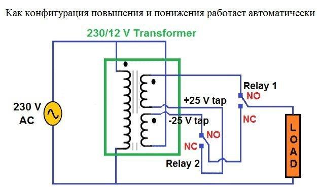 kak-konfiguracijacheski-min